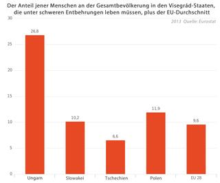 Grafik (Budapester Zeitung, Quelle: Eurostat)