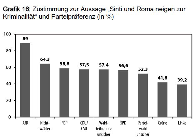 Die enthemmte Mitte: Antiziganismus in Deutschland nach Parteipräferenz