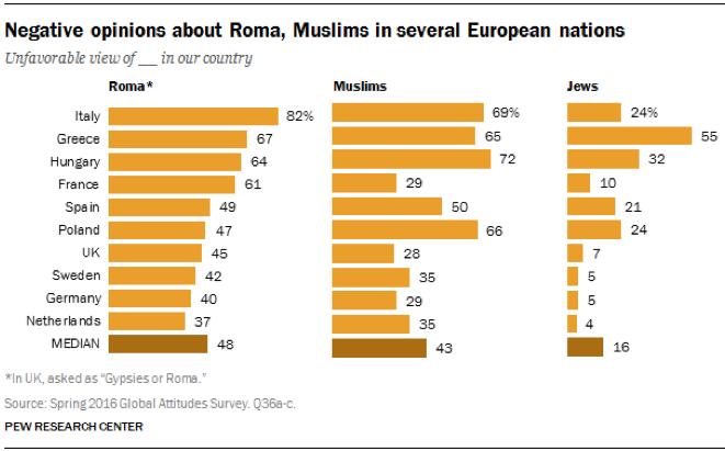 Negative Einstellung gegenüber Roma, Muslimen und Juden (Quelle: PEW Research, 2016)