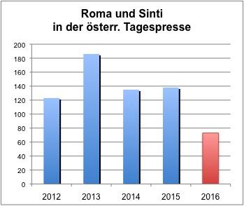 """Grafik: """"Roma und Sinti"""" in der Tagespresse 2012 bis 2016 (Berechnung: Roman Urbaner/dROMa)"""