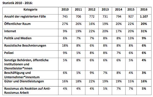 ZARA: Tabelle zum neuen Rassismus-Bericht 2016 (März 2017)
