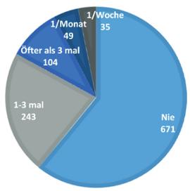 Steiermark: 4 von 10 Befragten geben an, im letzten Jahr Opfer verbaler Angriffe gewesen zu sein (Verbale Hate Crimes laut ETC-Studie)
